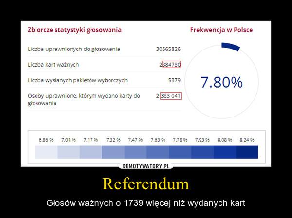 Referendum – Głosów ważnych o 1739 więcej niż wydanych kart