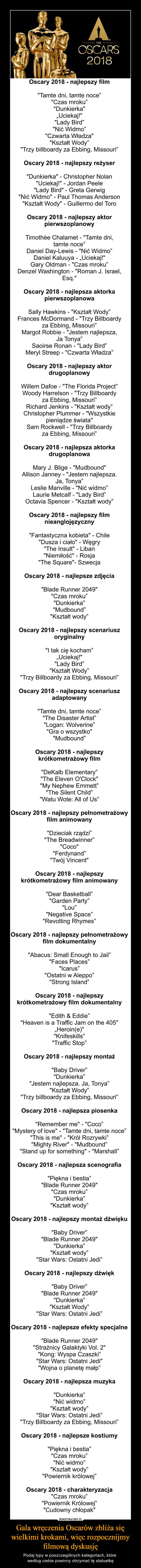 """Gala wręczenia Oscarów zbliża się wielkimi krokami, więc rozpocznijmy filmową dyskusję – Podaj typy w poszczególnych kategoriach, które według ciebie powinny otrzymać tę statuetkę Oscary 2018 - najlepszy film""""Tamte dni, tamte noce""""""""Czas mroku""""""""Dunkierka""""""""Uciekaj!""""""""Lady Bird""""""""Nić Widmo""""""""Czwarta Władza""""""""Kształt Wody""""""""Trzy billboardy za Ebbing, Missouri""""Oscary 2018 - najlepszy reżyser""""Dunkierka"""" - Christopher Nolan""""Uciekaj!"""" - Jordan Peele""""Lady Bird"""" - Greta Gerwig""""Nić Widmo"""" - Paul Thomas Anderson""""Kształt Wody"""" - Guillermo del ToroOscary 2018 - najlepszy aktor pierwszoplanowyTimothée Chalamet - """"Tamte dni, tamte noce""""Daniel Day-Lewis - """"Nić Widmo""""Daniel Kaluuya - """"Uciekaj!""""Gary Oldman - """"Czas mroku""""Denzel Washington - """"Roman J. Israel, Esq.""""Oscary 2018 - najlepsza aktorka pierwszoplanowaSally Hawkins - """"Kształt Wody""""Frances McDormand - """"Trzy Billboardy za Ebbing, Missouri""""Margot Robbie - """"Jestem najlepsza, Ja Tonya""""Saoirse Ronan - """"Lady Bird""""Meryl Streep - """"Czwarta Władza""""Oscary 2018 - najlepszy aktor drugoplanowyWillem Dafoe - """"The Florida Project""""Woody Harrelson - """"Trzy Billboardy za Ebbing, Missouri""""Richard Jenkins - """"Kształt wody""""Christopher Plummer - """"Wszystkie pieniądze świata""""Sam Rockwell - """"Trzy Billboardy za Ebbing, Missouri""""Oscary 2018 - najlepsza aktorka drugoplanowaMary J. Blige - """"Mudbound""""Allison Janney - """"Jestem najlepsza. Ja, Tonya""""Leslie Manville - """"Nić widmo""""Laurie Metcalf - """"Lady Bird""""Octavia Spencer - """"Kształt wody""""Oscary 2018 - najlepszy film nieanglojęzyczny""""Fantastyczna kobieta"""" - Chile""""Dusza i ciało"""" - Węgry""""The Insult"""" - Liban""""Niemiłość"""" - Rosja""""The Square""""- SzwecjaOscary 2018 - najlepsze zdjęcia""""Blade Runner 2049""""""""Czas mroku""""""""Dunkierka""""""""Mudbound""""""""Kształt wody""""Oscary 2018 - najlepszy scenariusz oryginalny""""I tak cię kocham""""""""Uciekaj!""""""""Lady Bird""""""""Kształt Wody""""""""Trzy Billboardy za Ebbing, Missouri""""Oscary 2018 - najlepszy scenariusz adaptowany""""Tamte dni, tamte noce""""""""The Disaster Artist""""""""Logan: Wolverine""""""""Gra o wszystko"""" """"Mudbound""""Oscary 2018 - najle"""