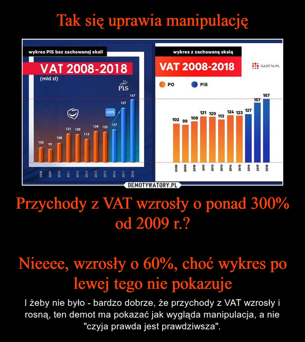 """Przychody z VAT wzrosły o ponad 300% od 2009 r.?Nieeee, wzrosły o 60%, choć wykres po lewej tego nie pokazuje – I żeby nie było - bardzo dobrze, że przychody z VAT wzrosły i rosną, ten demot ma pokazać jak wygląda manipulacja, a nie """"czyja prawda jest prawdziwsza""""."""