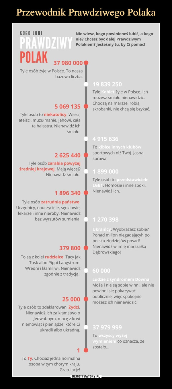 """–  Nie wiesz, kogo powinieneś lubić, a kogonie? Chcesz byc dalej PrawdziwymPolakiem?Jesteśmy tu, by Ci pomóc!KOGO LUBI PRAWDZIWY POLAK"""" w----- $r y*su uuuTyle osób żyje w Polsce. To naszabazowa liczba.5 069135Tyle osób to niekatolicy. Wiesz,ateiści, muzułmanie, Jehowi, całata hałastra. Nienawidź ichśmiało.Tyle żyje w Polsce. Ichmożesz śmiało nienawidzić.Chodzą na marsze, robiąskrobanki, nie chcą się bzykać.2 625 440Tyle osób zarabia powyżejśredniej krajowej. Mają więcej?Nienawidź śmiało.1 896 340Tyle osób zatrudnia państwo.Urzędnicy, nauczyciele, sędziowie,lekarze i inne nieroby. Nienawidźbez wyrzutów sumienia.Tosportowych niż Twój. Jasnasprawa.Tyle osób to. Homosie i inne zboki.Nienawidź ich.379 800To są z kolei rudzielec Tacy jakTusk albo Pippi Langstrum.Wredni i kłamiliwi. Nienawidźzgodnie z tradycja...25 000Tyle osób to zdeklarowani Żydzi.Nienawidź ich za kłamstwo oJedwabnym, macę z krwiniemowląt i pieniądze, które Ciukradli albo ukradną.To Ty. Chociaż jedna normalnaosoba w tym chorym kraju.Gratulacje!. Wyobrażasz sobie?Ponad milion niegadającyh popolsku złodziejów posad!Nienawidź w imię marszałkaDąbrowskiego!Może i nie są sobie winni, ale nitpowinni się pokazywaćpublicznie, więc spokojniemożesz ich nienawidzić.zostało..."""