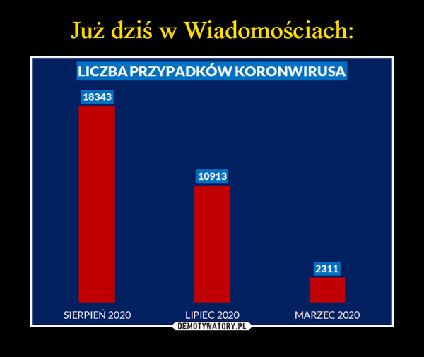 –  LICZBA PRZYPADKÓW KORONWIRUSA183410912311SIERPIEŃ 2020LIPIEC 2020MARZEC 2020