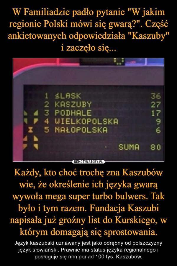Każdy, kto choć trochę zna Kaszubów wie, że określenie ich języka gwarą wywoła mega super turbo bulwers. Tak było i tym razem. Fundacja Kaszubi napisała już groźny list do Kurskiego, w którym domagają się sprostowania. – Język kaszubski uznawany jest jako odrębny od polszczyzny język słowiański. Prawnie ma status języka regionalnego i posługuje się nim ponad 100 tys. Kaszubów.