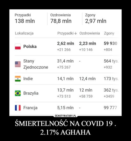 ŚMIERTELNOŚĆ NA COVID 19 . 2.17% AGHAHA