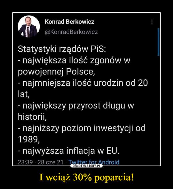 I wciąż 30% poparcia! –  Konrad Berkowicz@KonradBerkowiczStatystyki rządów PiS:- największa ilość zgonów wpowojennej Polsce,- najmniejsza ilość urodzin od 20lat,- największy przyrost długu whistorii,- najniższy poziom inwestycji od1989,- najwyższa inflacja w EU.