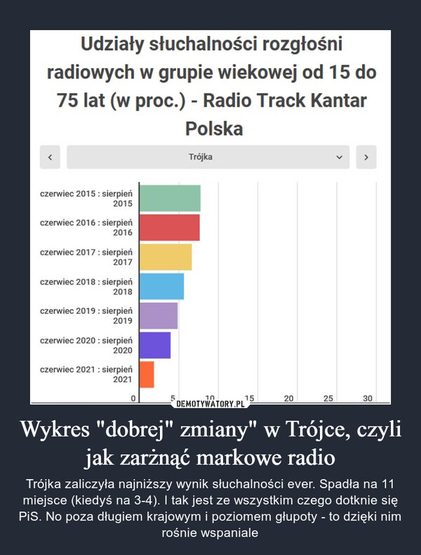 """Wykres """"dobrej"""" zmiany"""" w Trójce, czyli jak zarżnąć markowe radio – Trójka zaliczyła najniższy wynik słuchalności ever. Spadła na 11 miejsce (kiedyś na 3-4). I tak jest ze wszystkim czego dotknie się PiS. No poza długiem krajowym i poziomem głupoty - to dzięki nim rośnie wspaniale Udziały słuchalności rozgłośni radiowych w grupie wiekowej od 15 do 75 lat (w proc.) - Radio Track Kantar Polska"""